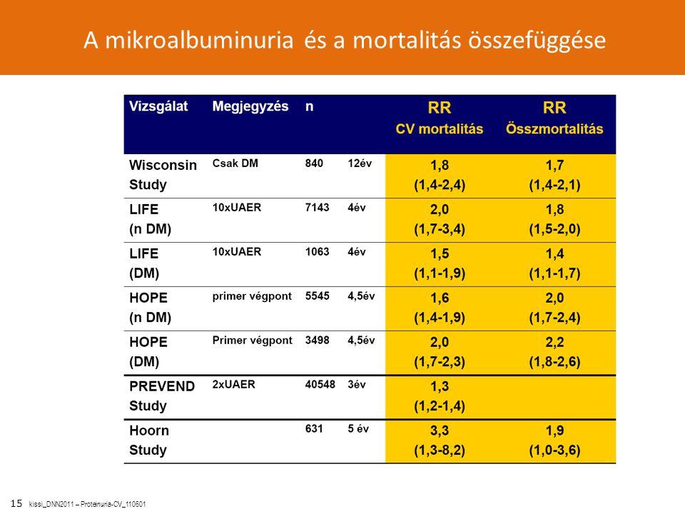 15 kissi_DNN2011 – Proteinuria-CV_110601 A mikroalbuminuria és a mortalitás összefüggése