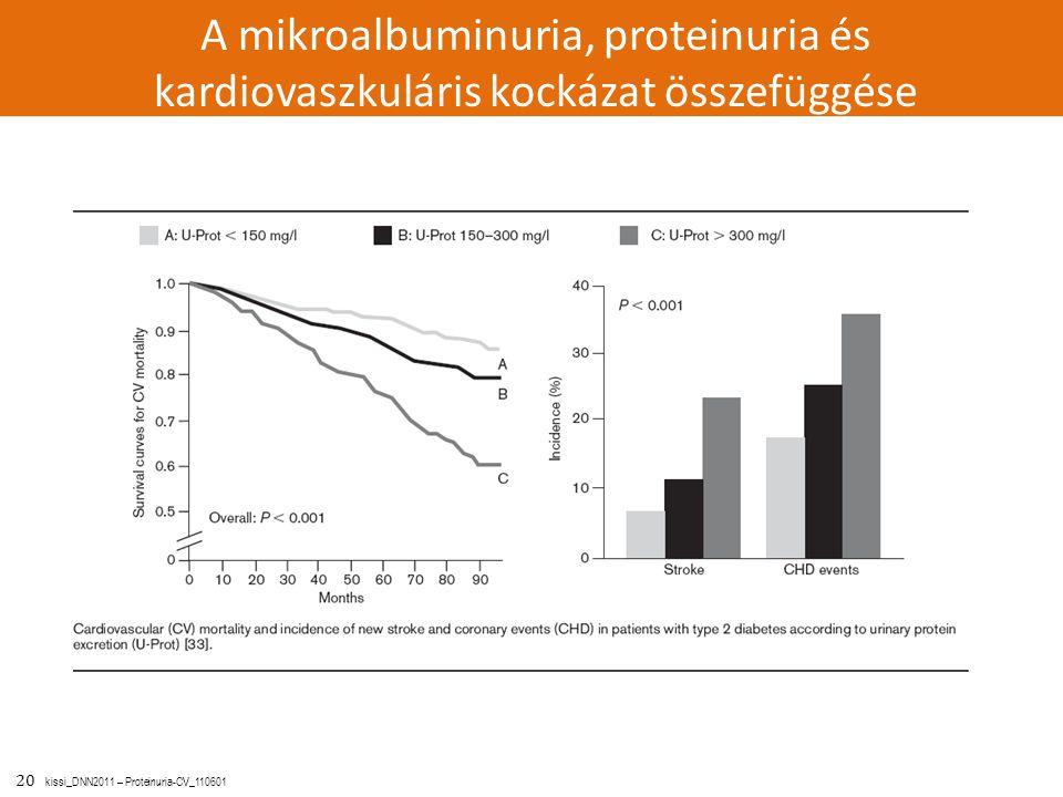 20 kissi_DNN2011 – Proteinuria-CV_110601 A mikroalbuminuria, proteinuria és kardiovaszkuláris kockázat összefüggése