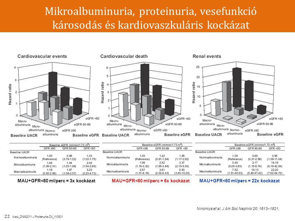 22 kissi_DNN2011 – Proteinuria-CV_110601 Ninomiya et al, J Am Soc Nephrol 20: 1813–1821, Mikroalbuminuria, proteinuria, vesefunkció károsodás és kardi