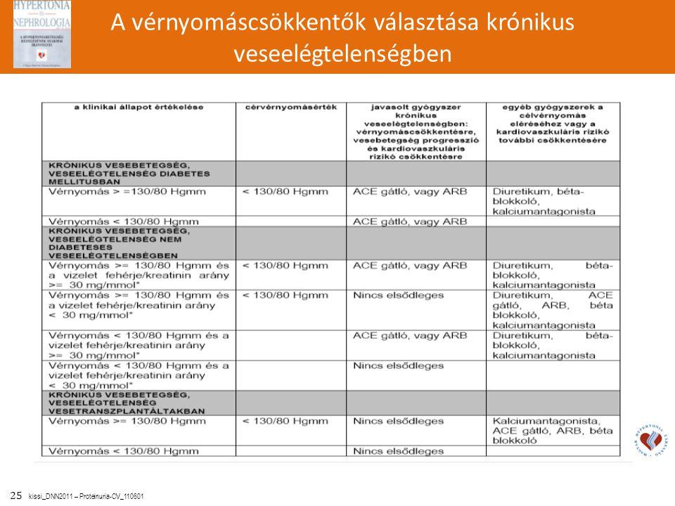 25 kissi_DNN2011 – Proteinuria-CV_110601 A vérnyomáscsökkentők választása krónikus veseelégtelenségben