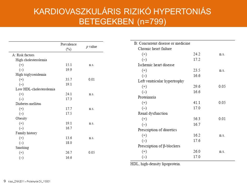 9 kissi_DNN2011 – Proteinuria-CV_110601 KARDIOVASZKULÁRIS RIZIKÓ HYPERTONIÁS BETEGEKBEN (n=799) Yamamoto Y et al. Hypertens Res 2007; 30: 549-554.