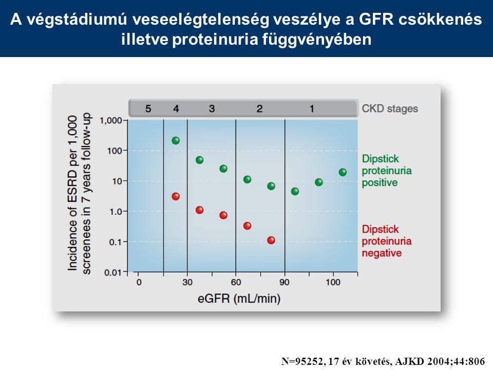 A végstádiumú veseelégtelenség veszélye a GFR csökkenés illetve proteinuria függvényében N=95252, 17 év követés, AJKD 2004;44:806