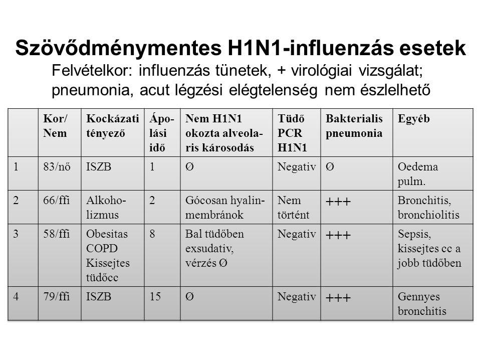 Szövődménymentes H1N1-influenzás esetek Felvételkor: influenzás tünetek, + virológiai vizsgálat; pneumonia, acut légzési elégtelenség nem észlelhető