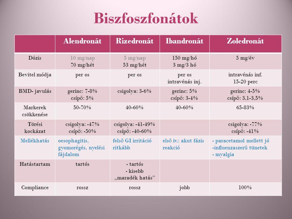 Biszfoszfonátok AlendronátRizedronátIbandronátZoledronát Dózis10 mg/nap 70 mg/hét 5 mg/nap 53 mg/hét 150 mg/hó 3 mg/3 hó 5 mg/év Bevitel módjaper os i