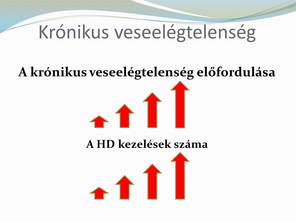 D vitamin analogok Paricalcitol (Zemplar)
