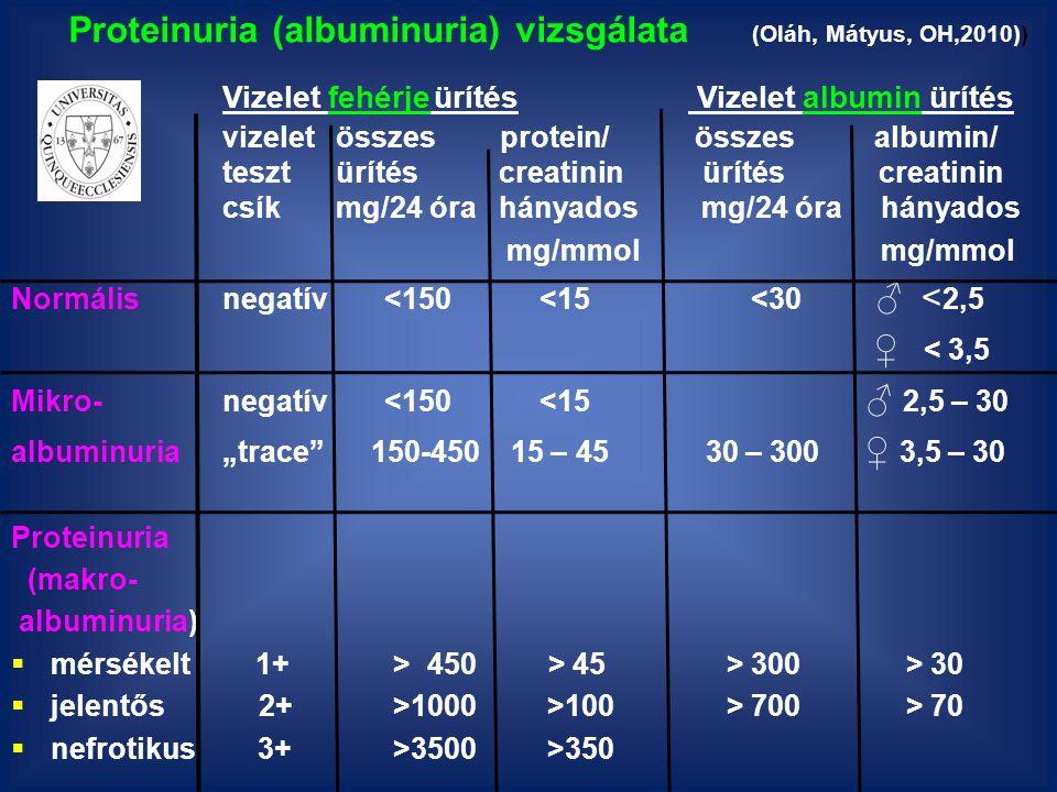 """Proteinuria (albuminuria) vizsgálata (Oláh, Mátyus, OH,2010)) Vizelet fehérjeürítés Vizelet albumin ürítés vizelet összes protein/ összes albumin/ teszt ürítés creatinin ürítés creatinin csík mg/24 óra hányados mg/24 óra hányados mg/mmol mg/mmol Normálisnegatív <150<15<30 ♂ < 2,5 ♀ < 3,5 Mikro-negatív <150 <15 ♂ 2,5 – 30 albuminuria""""trace 150-450 15 – 45 30 – 300 ♀ 3,5 – 30 Proteinuria (makro- albuminuria)  mérsékelt 1+ > 450 > 45 > 300 > 30  jelentős 2+ >1000 >100 > 700 > 70  nefrotikus 3+ >3500 >350"""