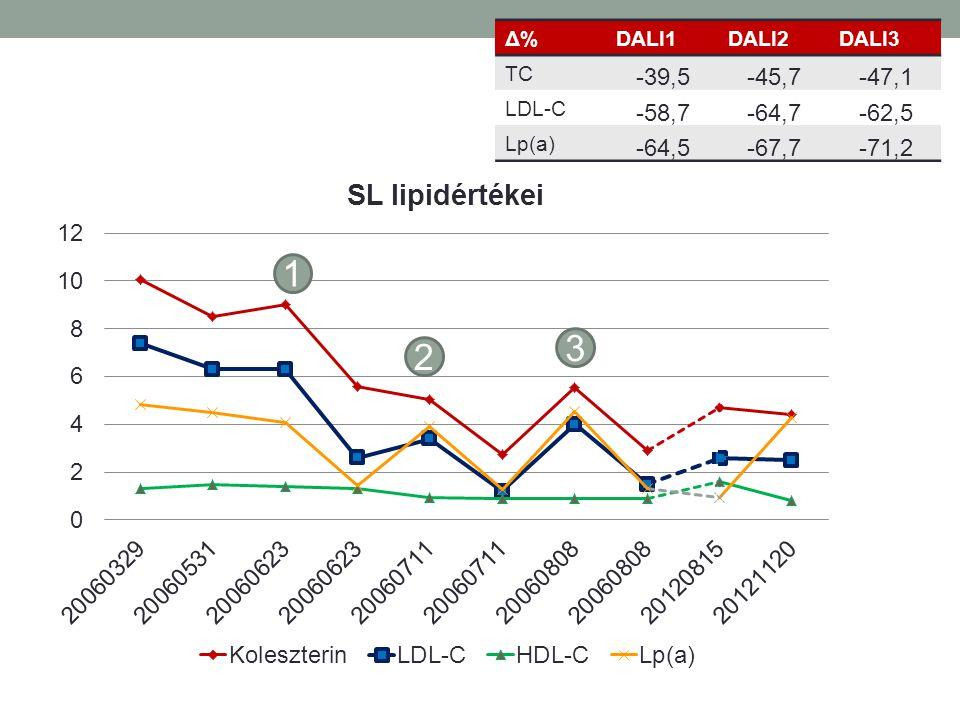 Δ%Δ%DALI1DALI2DALI3 TC -39,5-45,7-47,1 LDL-C -58,7-64,7-62,5 Lp(a) -64,5-67,7-71,2 1 2 3