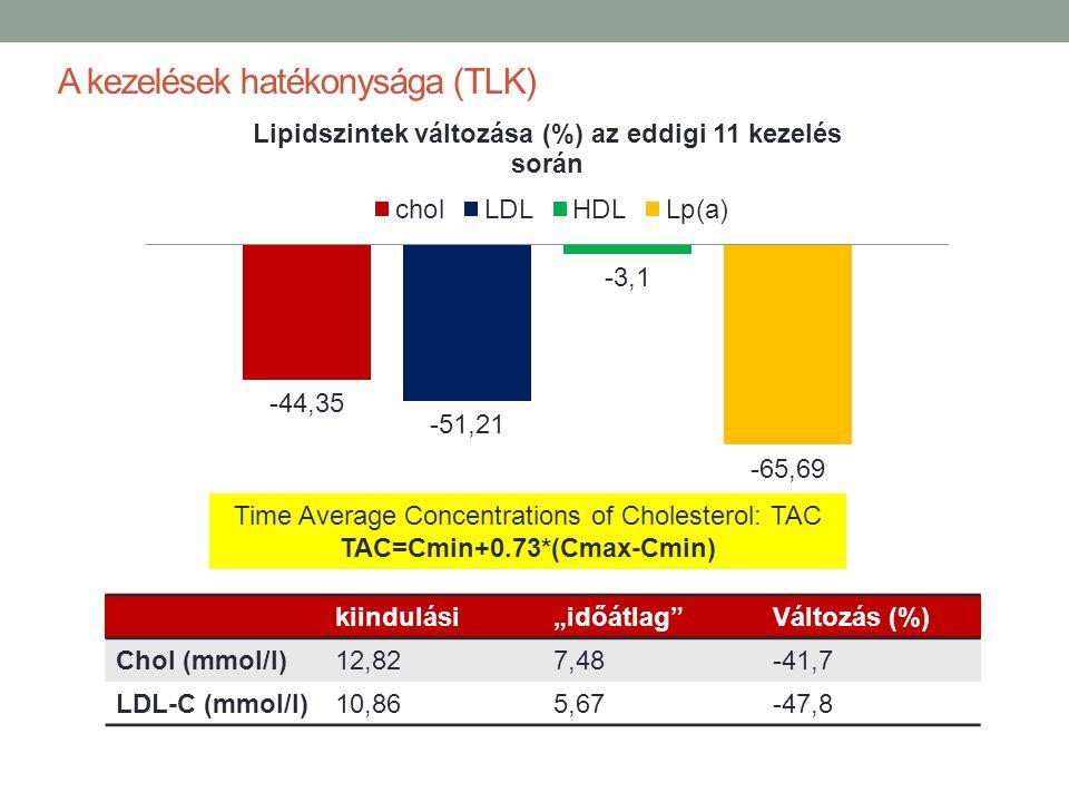 """A kezelések hatékonysága (TLK) kiindulási""""időátlag""""Változás (%) Chol (mmol/l)12,827,48-41,7 LDL-C (mmol/l)10,865,67-47,8 Time Average Concentrations o"""