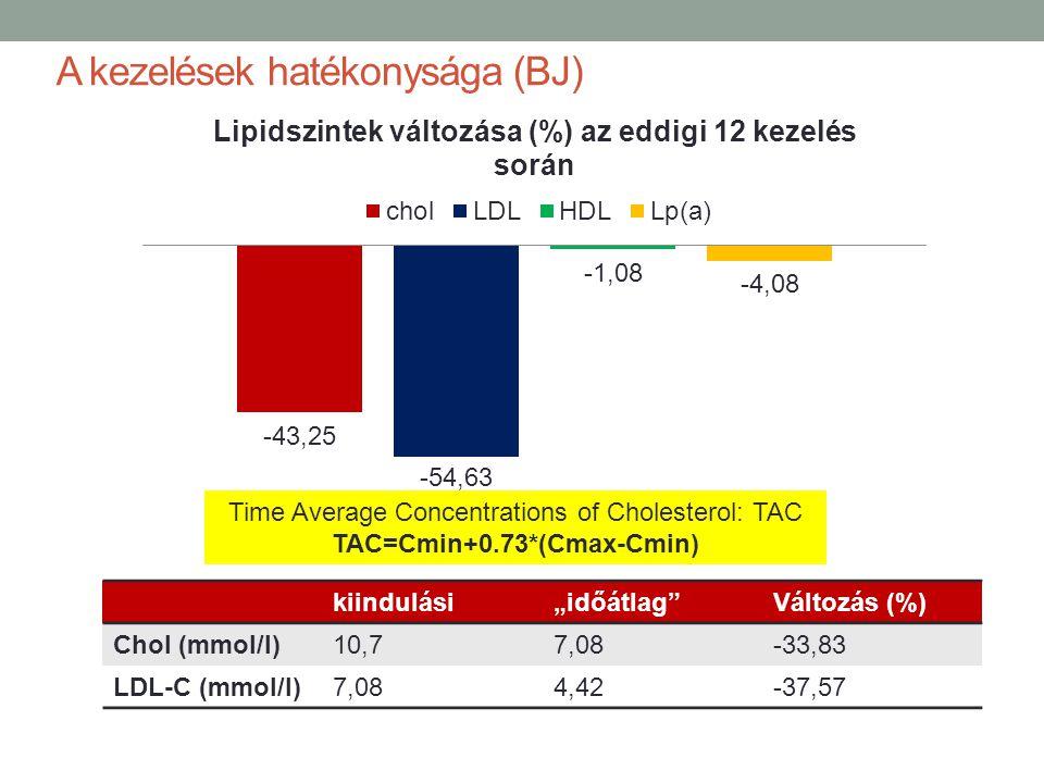 """A kezelések hatékonysága (BJ) kiindulási""""időátlag""""Változás (%) Chol (mmol/l)10,77,08-33,83 LDL-C (mmol/l)7,084,42-37,57 Time Average Concentrations of"""