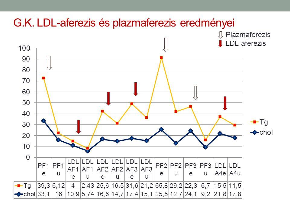 G.K. LDL-aferezis és plazmaferezis eredményei Plazmaferezis LDL-aferezis