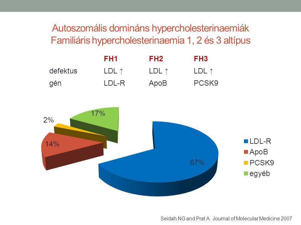 Autoszomális domináns hypercholesterinaemiák Familiáris hypercholesterinaemia 1, 2 és 3 altípus FH1FH2FH3 defektusLDL ↑ génLDL-RApoBPCSK9 Seidah NG an