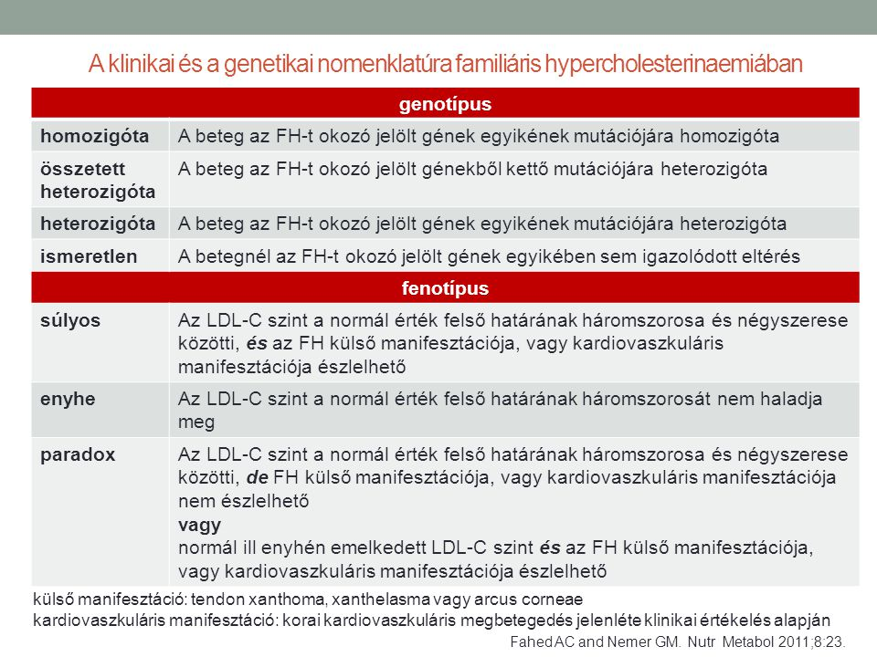 A klinikai és a genetikai nomenklatúra familiáris hypercholesterinaemiában genotípus homozigótaA beteg az FH-t okozó jelölt gének egyikének mutációjár