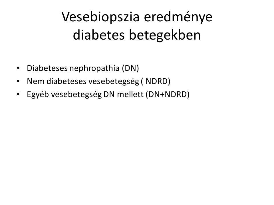 Vesebiopszia eredménye diabetes betegekben Diabeteses nephropathia (DN) Nem diabeteses vesebetegség ( NDRD) Egyéb vesebetegség DN mellett (DN+NDRD)