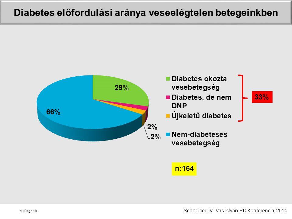 sl | Page Diabetes előfordulási aránya veseelégtelen betegeinkben 19 33% Schneider; IV Vas István PD Konferencia, 2014