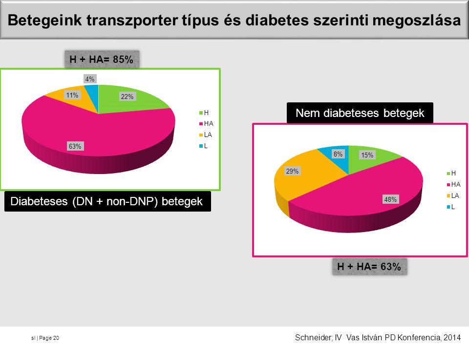 sl | Page Betegeink transzporter típus és diabetes szerinti megoszlása 20 Diabeteses (DN + non-DNP) betegek Nem diabeteses betegek H + HA= 85% H + HA= 63% Schneider; IV Vas István PD Konferencia, 2014