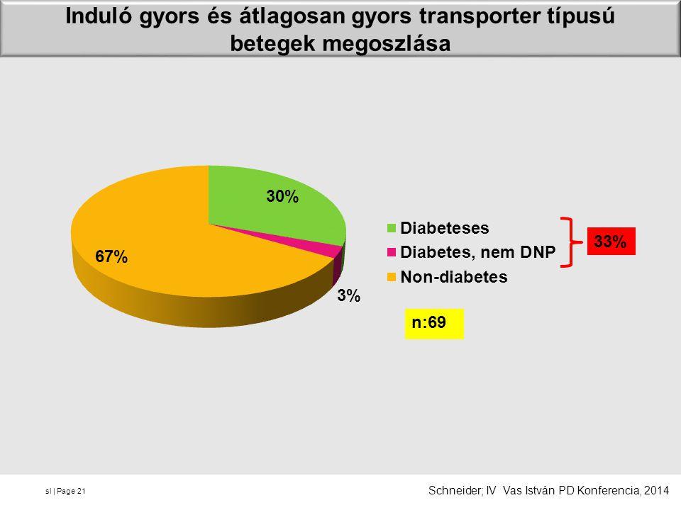 sl | Page Induló gyors és átlagosan gyors transporter típusú betegek megoszlása 21 n:69 33% Schneider; IV Vas István PD Konferencia, 2014