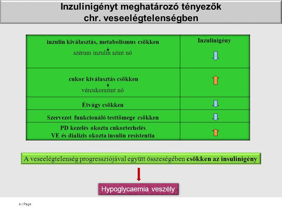 sl   Page Inzulinigényt meghatározó tényezők chr. veseelégtelenségben A veseelégtelenség progressziójával együtt összeségében csökken az insulinigény