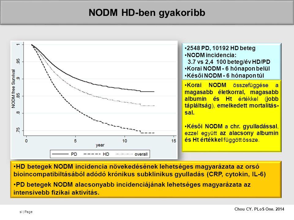 sl   Page Chou CY. PLoS One. 2014 2548 PD, 10192 HD beteg NODM incidencia: 3.7 vs 2,4 100 beteg/év HD/PD Korai NODM - 6 hónapon belül Késői NODM - 6 h