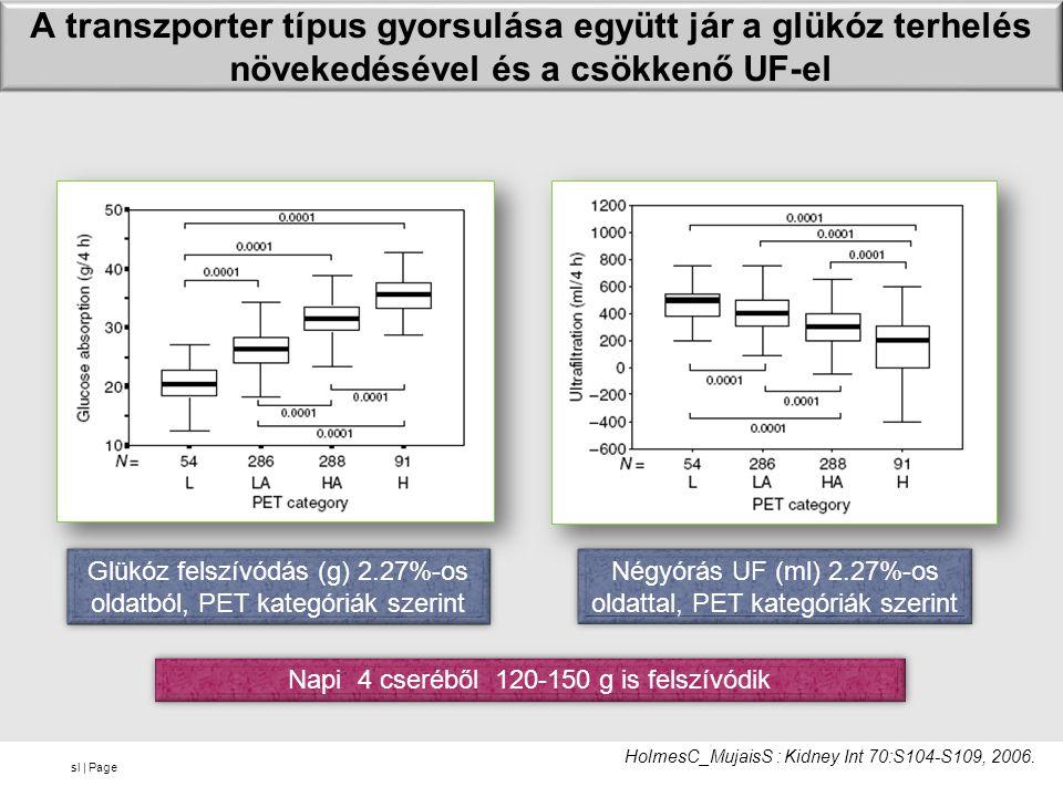sl | Page A transzporter típus gyorsulása együtt jár a glükóz terhelés növekedésével és a csökkenő UF-el Napi 4 cseréből 120-150 g is felszívódik HolmesC_MujaisS : Kidney Int 70:S104-S109, 2006.
