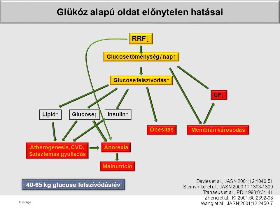 sl | Page Glükóz alapú oldat előnytelen hatásai RRF↓ Glucose töménység / nap↑ Glucose felszívódás↑ Lipid↑Glucose↑Insulin↑ Atherogenesis, CVD, Szisztémás gyulladás Anorexia Malnutricio Obesitas Membrán károsodás UF↓ Davies et al., JASN 2001;12:1046-51 Steinvinkel et al., JASN 2000;11:1303-1309 Tranaeus et al., PDI 1998;8:31-41 Zheng et al., KI 2001;60:2392-98 Wang et al., JASN;2001;12:2450-7 40-65 kg glucose felszívódás/év