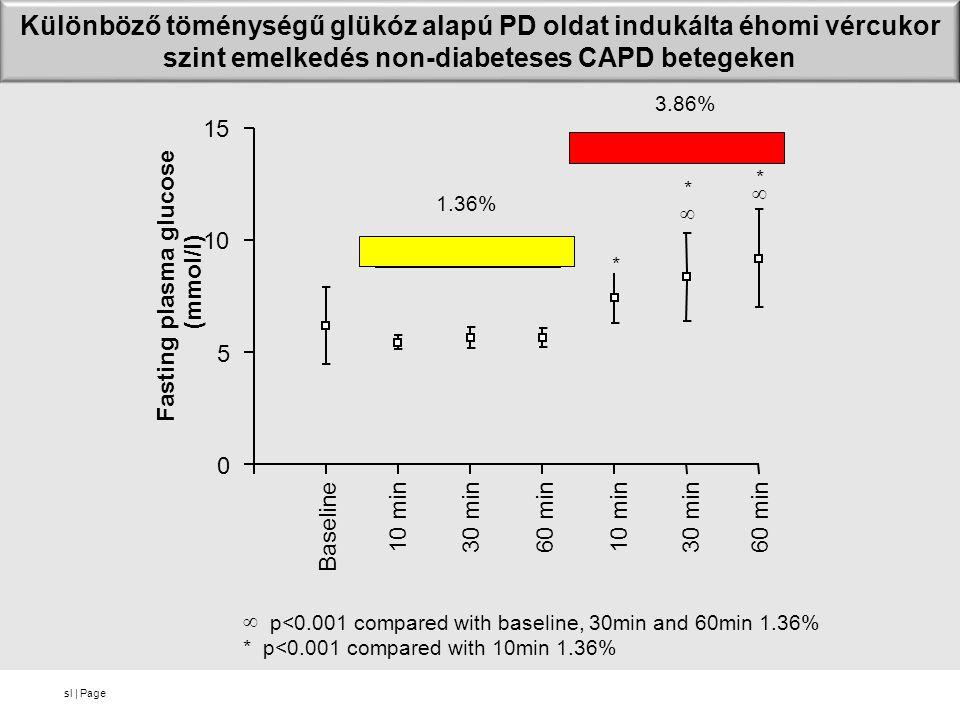 sl | Page Különböző töménységű glükóz alapú PD oldat indukálta éhomi vércukor szint emelkedés non-diabeteses CAPD betegeken 0 5 10 15 Baseline 10 min60 min30 min10 min60 min30 min Fasting plasma glucose (mmol/l) 1.36% 3.86% *  * *   p<0.001 compared with baseline, 30min and 60min 1.36% * p<0.001 compared with 10min 1.36%
