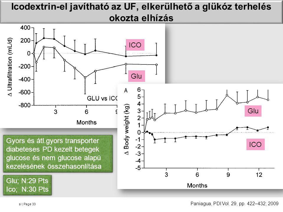 sl | Page Icodextrin-el javítható az UF, elkerülhető a glükóz terhelés okozta elhízás 33 ICO Glu ICO Glu Paniagua, PDI Vol.
