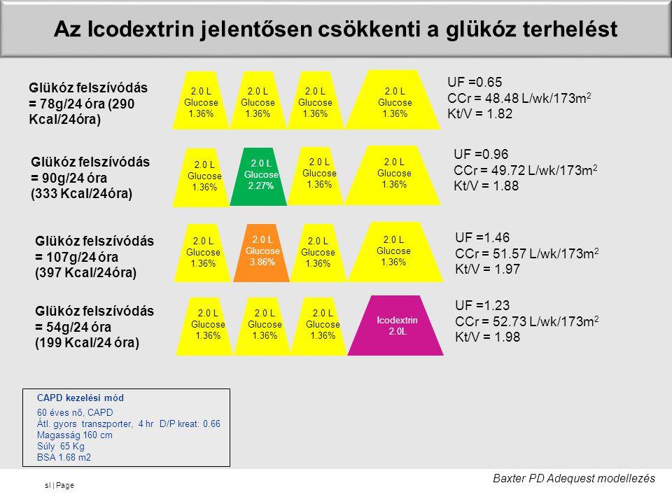 sl | Page 2.0 L Glucose 1.36% 2.0 L Glucose 1.36% 2.0 L Glucose 1.36% 2.0 L Glucose 1.36% Glükóz felszívódás = 78g/24 óra (290 Kcal/24óra) UF =0.65 CCr = 48.48 L/wk/173m 2 Kt/V = 1.82 2.0 L Glucose 1.36% 2.0 L Glucose 1.36% 2.0 L Glucose 1.36% 2.0 L Glucose 2.27% Glükóz felszívódás = 90g/24 óra (333 Kcal/24óra) UF =0.96 CCr = 49.72 L/wk/173m 2 Kt/V = 1.88 2.0 L Glucose 1.36% 2.0 L Glucose 3.86% 2.0 L Glucose 1.36% 2.0 L Glucose 1.36% Glükóz felszívódás = 107g/24 óra (397 Kcal/24óra) UF =1.46 CCr = 51.57 L/wk/173m 2 Kt/V = 1.97 CAPD kezelési mód 60 éves nő, CAPD Átl.