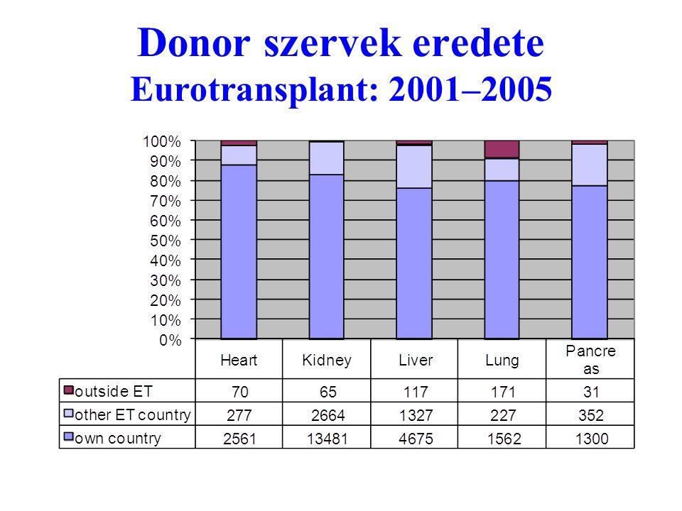 Donor szervek eredete Eurotransplant: 2001–2005