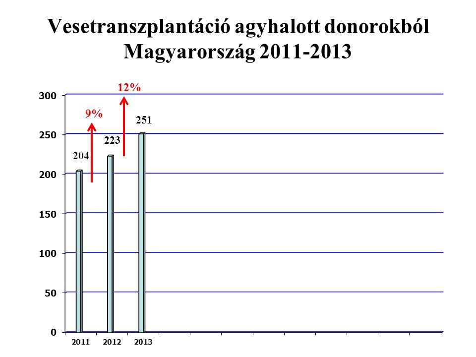 Vesetranszplantáció agyhalott donorokból Magyarország 2011-2013