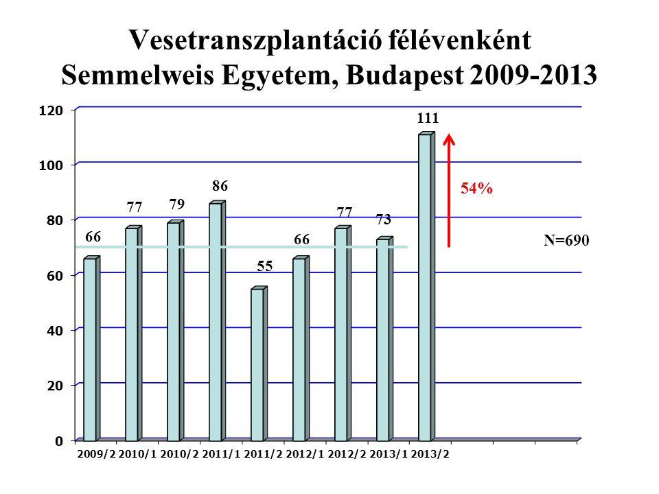 Vesetranszplantáció félévenként Semmelweis Egyetem, Budapest 2009-2013 N=690