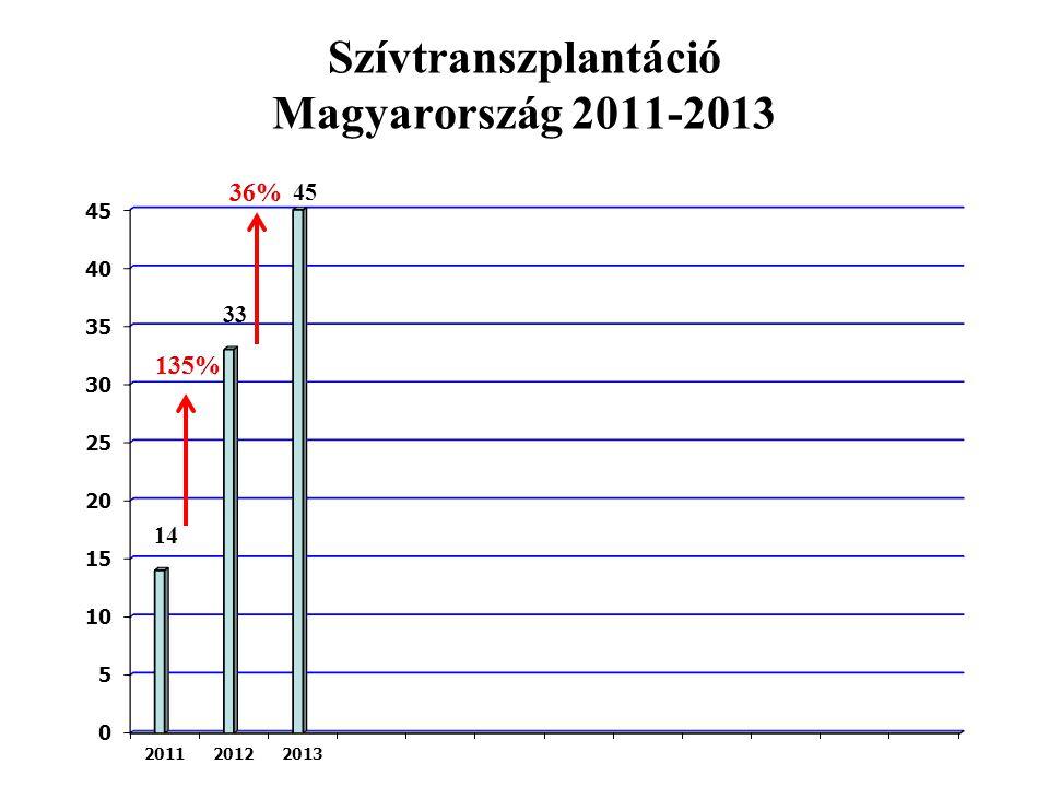 Szívtranszplantáció Magyarország 2011-2013