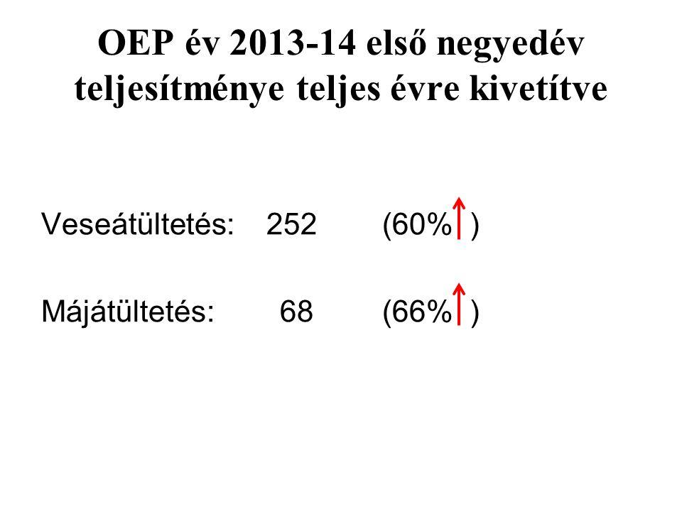 OEP év 2013-14 első negyedév teljesítménye teljes évre kivetítve Veseátültetés: 252(60% ) Májátültetés: 68(66% )