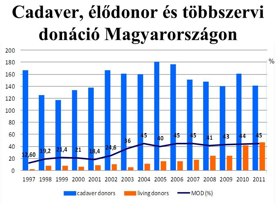 Cadaver, élődonor és többszervi donáció Magyarországon %