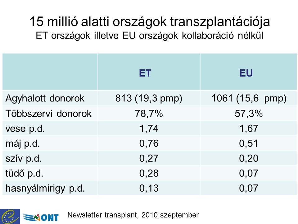 15 millió alatti országok transzplantációja ET országok illetve EU országok kollaboráció nélkül ET EU Agyhalott donorok813 (19,3 pmp)1061 (15,6 pmp) Többszervi donorok78,7%57,3% vese p.d.1,741,67 máj p.d.0,760,51 szív p.d.0,270,20 tüdő p.d.0,280,07 hasnyálmirigy p.d.0,130,07 Newsletter transplant, 2010 szeptember