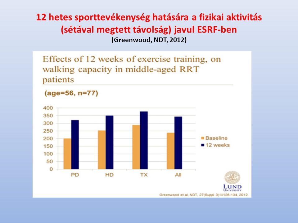 12 hetes sporttevékenység hatására a fizikai aktivitás (sétával megtett távolság) javul ESRF-ben (Greenwood, NDT, 2012)