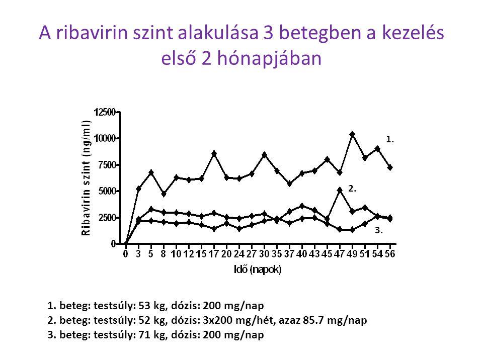 A ribavirin szint alakulása 3 betegben a kezelés első 2 hónapjában 1. beteg: testsúly: 53 kg, dózis: 200 mg/nap 2. beteg: testsúly: 52 kg, dózis: 3x20