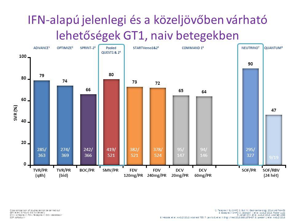 IFN-alapú jelenlegi és a közeljövőben várható lehetőségek GT1, naiv betegekben Cross comparison of studies cannot be carried out q8h: every 8 hours; b
