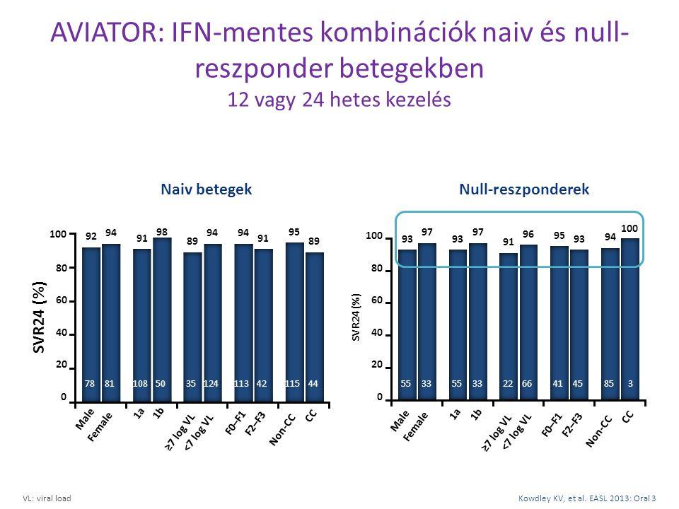 AVIATOR: IFN-mentes kombinációk naiv és null- reszponder betegekben 12 vagy 24 hetes kezelés VL: viral loadKowdley KV, et al. EASL 2013: Oral 3 Naiv b