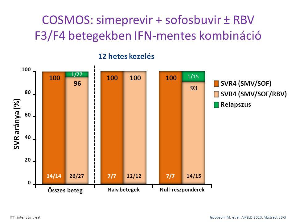 COSMOS: simeprevir + sofosbuvir ± RBV F3/F4 betegekben IFN-mentes kombináció ITT: intent to treatJacobson IM, et al. AASLD 2013. Abstract LB-3 Relapsz