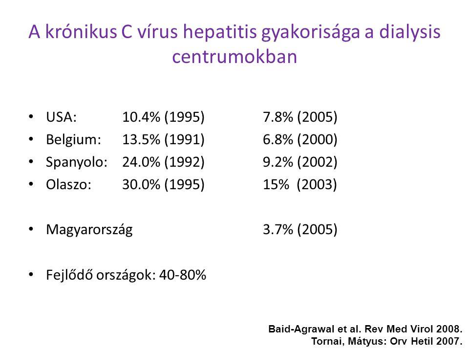 A krónikus C vírus hepatitis gyakorisága a dialysis centrumokban USA:10.4% (1995)7.8% (2005) Belgium:13.5% (1991)6.8% (2000) Spanyolo:24.0% (1992)9.2%