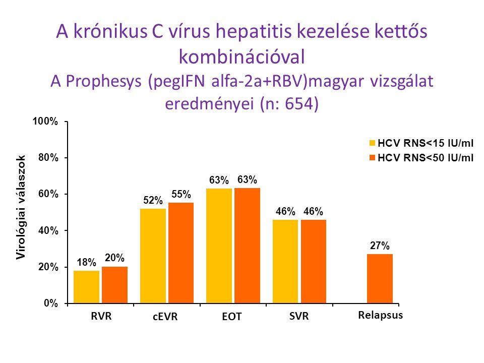 A krónikus C vírus hepatitis kezelése kettős kombinációval A Prophesys (pegIFN alfa-2a+RBV)magyar vizsgálat eredményei (n: 654) SVR Relapsus RVR