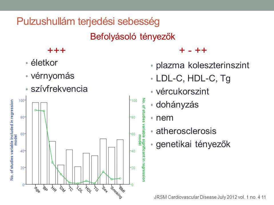 életkor vérnyomás szívfrekvencia plazma koleszterinszint LDL-C, HDL-C, Tg vércukorszint dohányzás nem atherosclerosis genetikai tényezők Pulzushullám