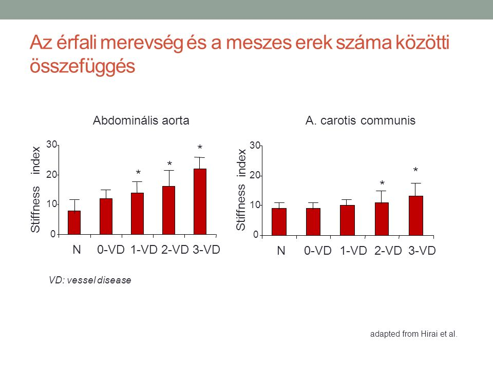 Az érfali merevség és a meszes erek száma közötti összefüggés A. carotis communis 0 10 20 30 N0-VD1-VD2-VD3-VD Stiffness index * * adapted from Hirai