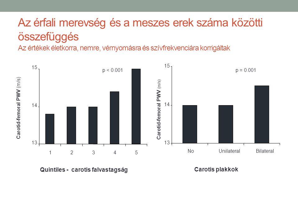 Az érfali merevség és a meszes erek száma közötti összefüggés Az értékek életkorra, nemre, vérnyomásra és szívfrekvenciára korrigáltak 13 14 15 NoUnil