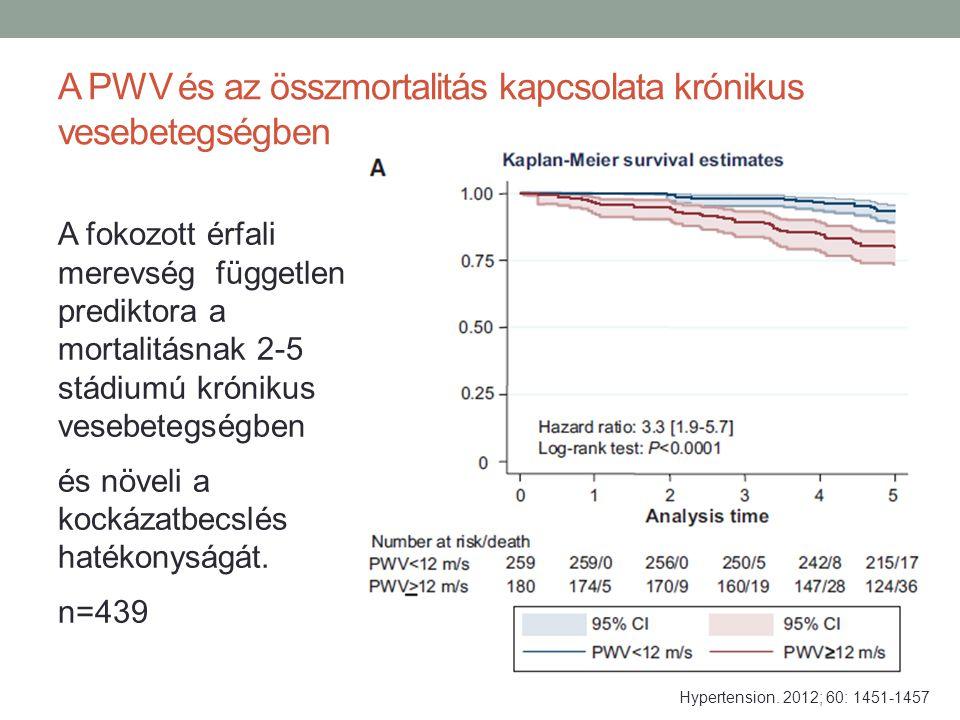 A PWV és az összmortalitás kapcsolata krónikus vesebetegségben A fokozott érfali merevség független prediktora a mortalitásnak 2-5 stádiumú krónikus v