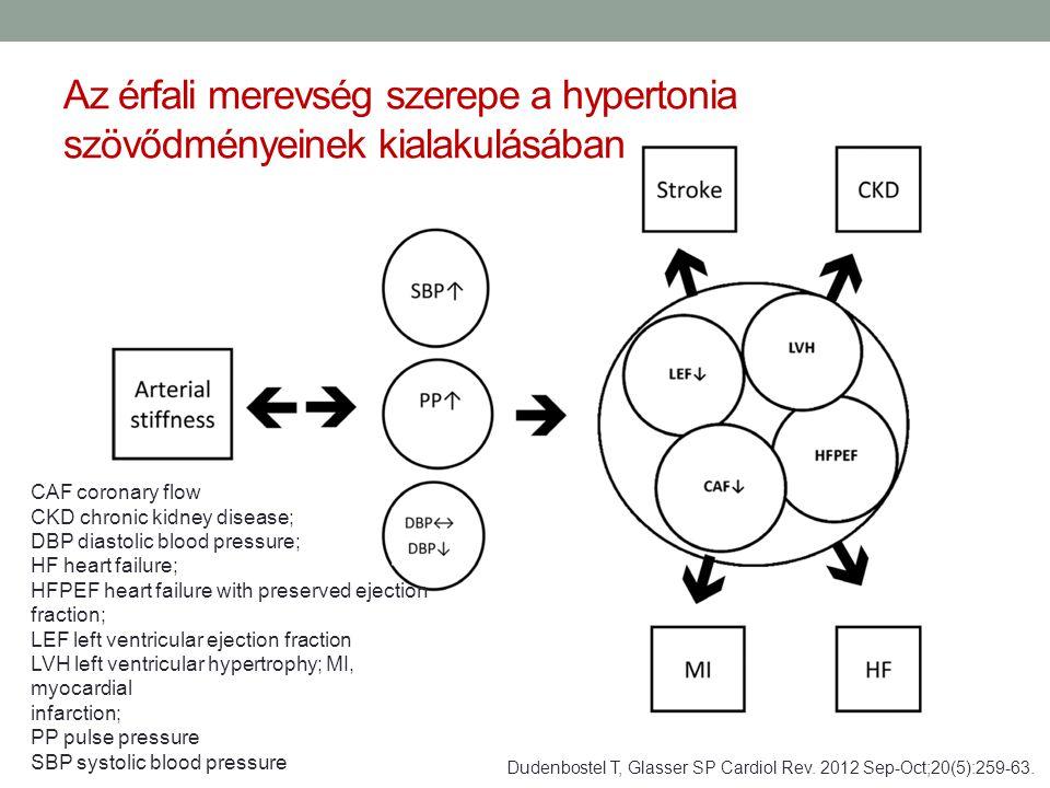 Az érfali merevség szerepe a hypertonia szövődményeinek kialakulásában Dudenbostel T, Glasser SP Cardiol Rev. 2012 Sep-Oct;20(5):259-63. CAF coronary