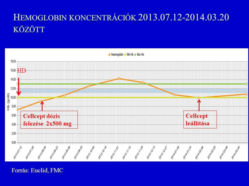 Cellcept dózis felezése 2x500 mg Cellcept leállítása Forrás: Euclid, FMC HD