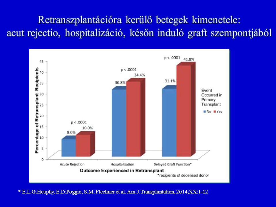* * E.L.G.Heaphy, E.D:Poggio, S.M. Flechner et al. Am.J.Transplantation, 2014;XX:1-12