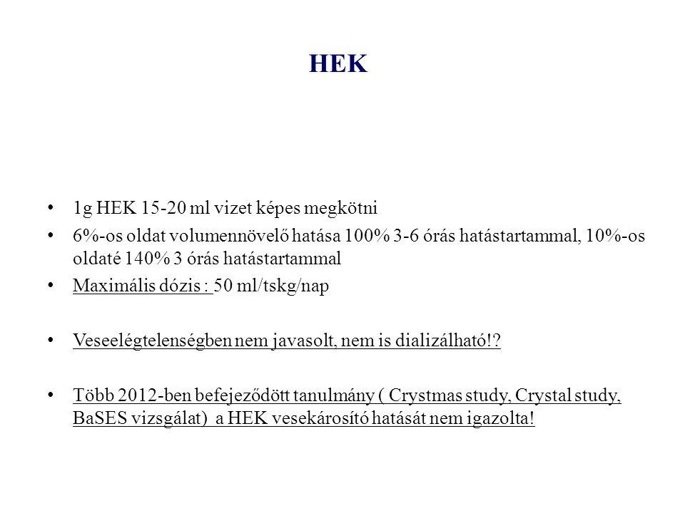 HEK 1g HEK 15-20 ml vizet képes megkötni 6%-os oldat volumennövelő hatása 100% 3-6 órás hatástartammal, 10%-os oldaté 140% 3 órás hatástartammal Maxim