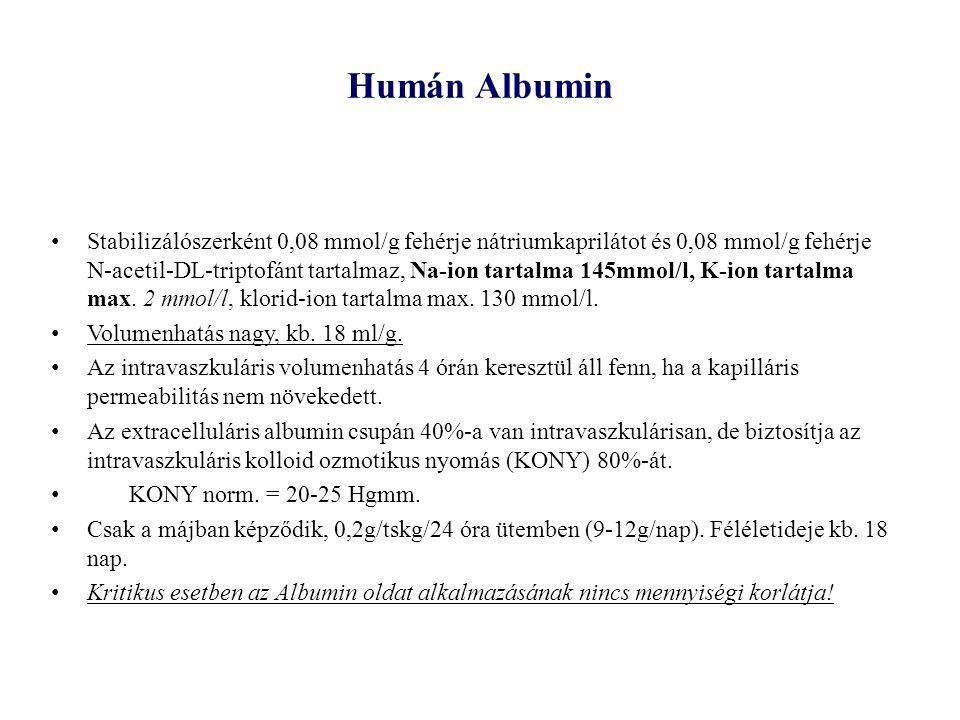 Humán Albumin Stabilizálószerként 0,08 mmol/g fehérje nátriumkaprilátot és 0,08 mmol/g fehérje N-acetil-DL-triptofánt tartalmaz, Na-ion tartalma 145mm